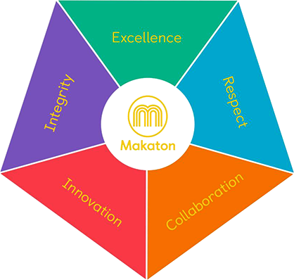 The Makaton Charity's Core Values: Excellence, Integrity, Innovation, Collaboration, and Respect
